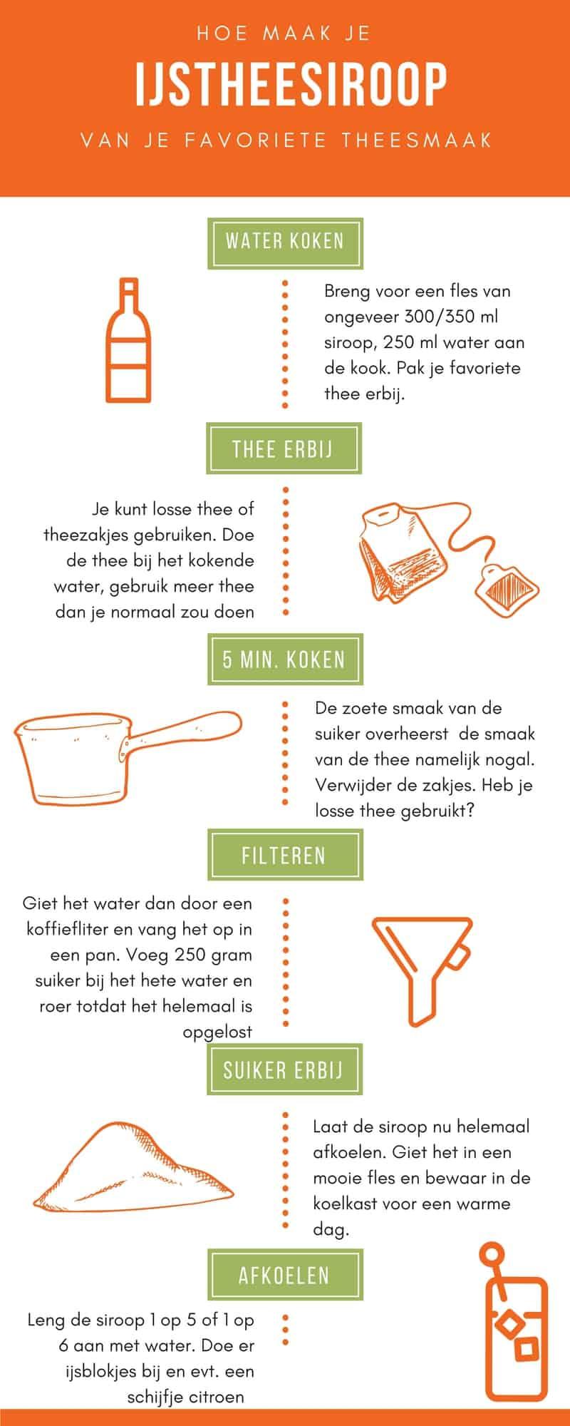 recept ijsthee siroop
